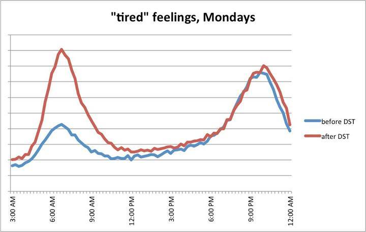 """Use of words like """"tired"""" pre-Daylight Savings and post Daylight Savings - courtesy of Facebook"""